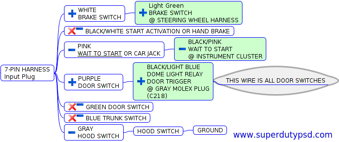 Peachy Ford Super Duty Alarm With Remote Start Installation Crimestopper Wiring 101 Cajosaxxcnl